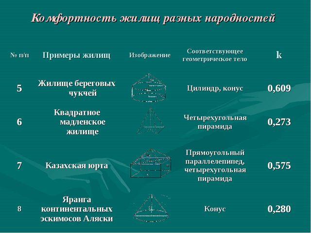 Комфортность жилищ разных народностей № п/пПримеры жилищИзображениеСоответ...