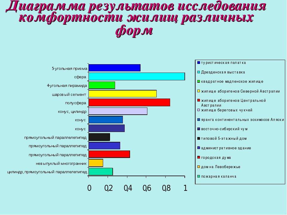 Диаграмма результатов исследования комфортности жилищ различных форм
