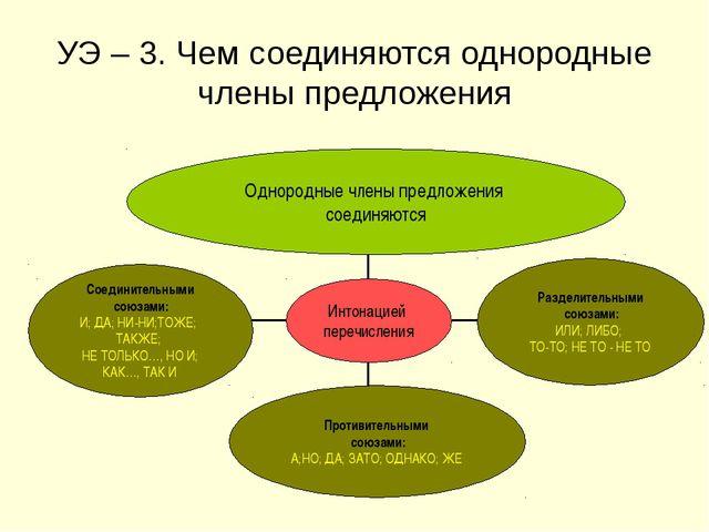 УЭ – 3. Чем соединяются однородные члены предложения