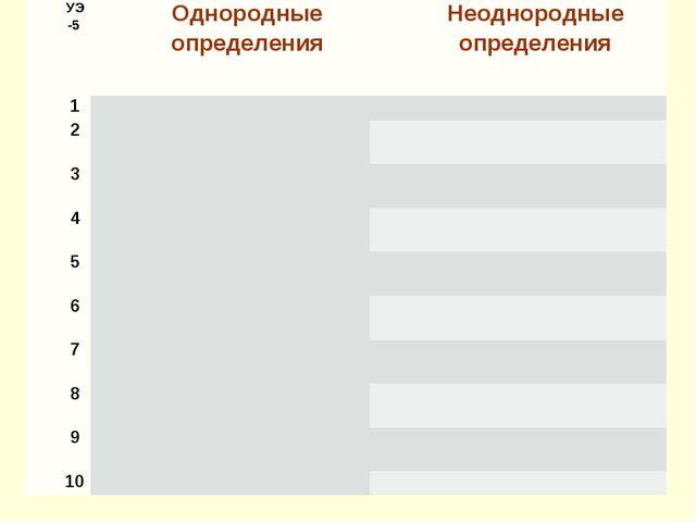 УЭ-5 Однородные определенияНеоднородные определения 1 2   3   4...