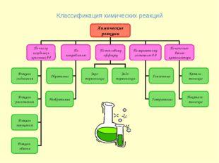 Классификация химических реакций Химические реакции По числу исходных и конеч