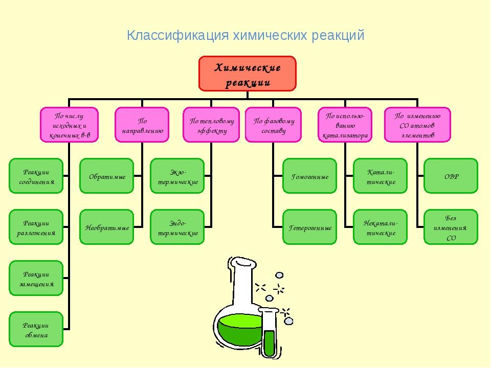 Классификация химических реакций Химические реакции По числу исходных и конеч...