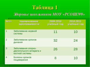 Таблица 1 Здоровье школьников МОУ «РСОШ№9» №п/пНаименование заболеваемости2