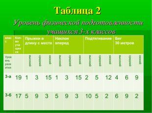 Таблица 2 Уровень физической подготовленности учащихся 3-х классов