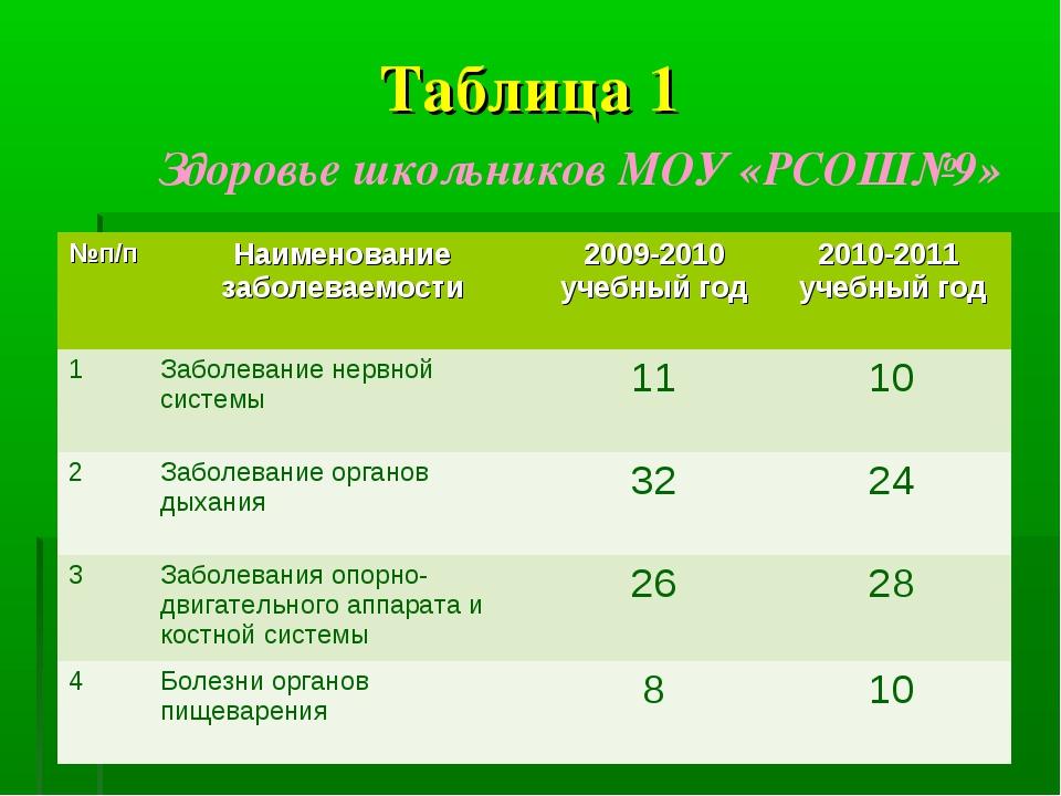 Таблица 1 Здоровье школьников МОУ «РСОШ№9» №п/пНаименование заболеваемости2...