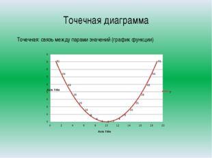 Точечная диаграмма Точечная: связь между парами значений (график функции)