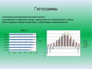 Гистограммы используются для сравнения нескольких величин; в них величины ото