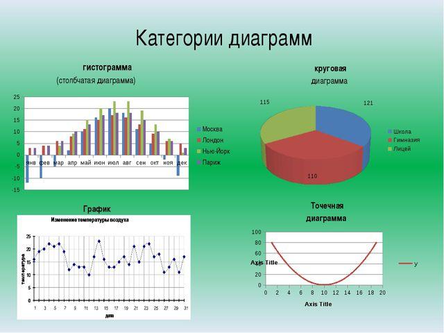 Категории диаграмм гистограмма (столбчатая диаграмма) круговая диаграмма Точе...