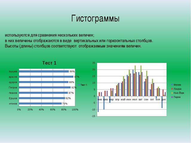 Гистограммы используются для сравнения нескольких величин; в них величины ото...