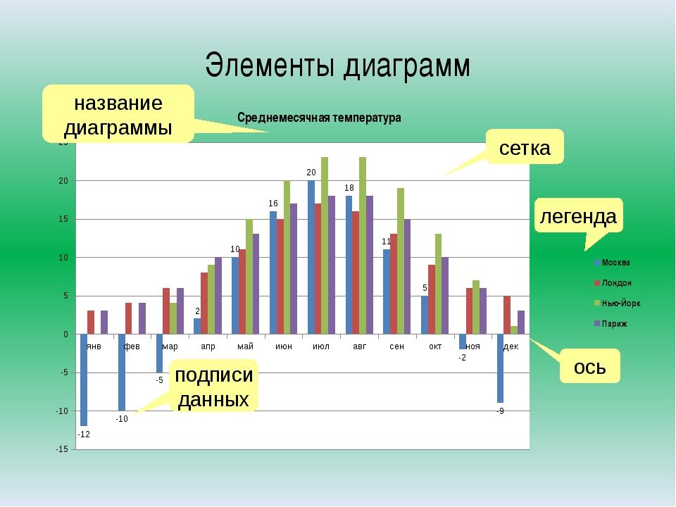 Элементы диаграмм название диаграммы сетка Среднемесячная температура подписи...
