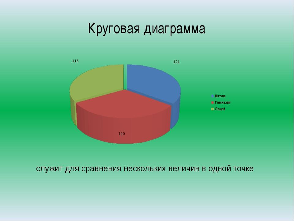 Круговая диаграмма служит для сравнения нескольких величин в одной точке