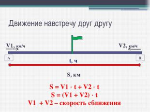 Движение навстречу друг другу А В V1, км/ч V2, км/ч S, км S = V1  t + V2  t