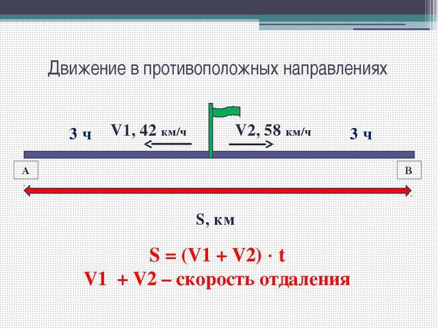 Движение в противоположных направлениях А В V1, 42 км/ч V2, 58 км/ч S, км S =...