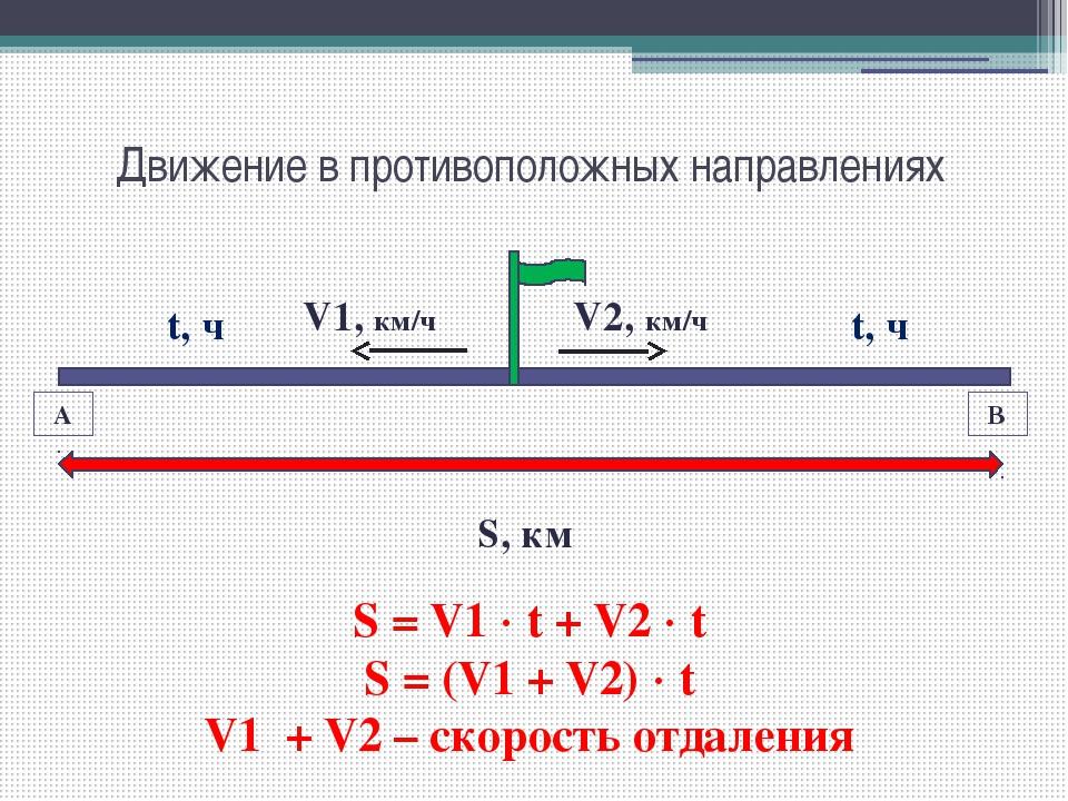 Движение в противоположных направлениях А В V1, км/ч V2, км/ч S, км S = V1 ...