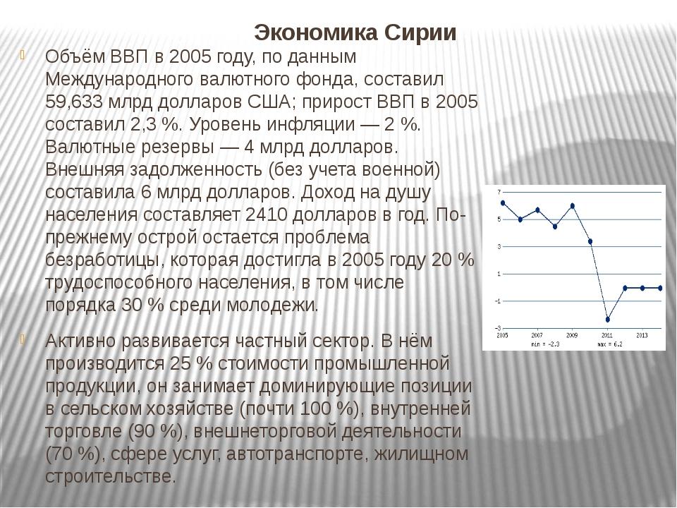 Экономика Сирии Объём ВВП в 2005 году, по данным Международного валютного фон...
