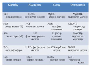 Оксиды Кислоты Соли Основания SiO2оксид кремния H2SO3сернистая кислота MgCI2