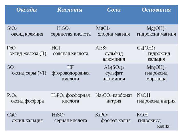Оксиды Кислоты Соли Основания SiO2оксид кремния H2SO3сернистая кислота MgCI2...