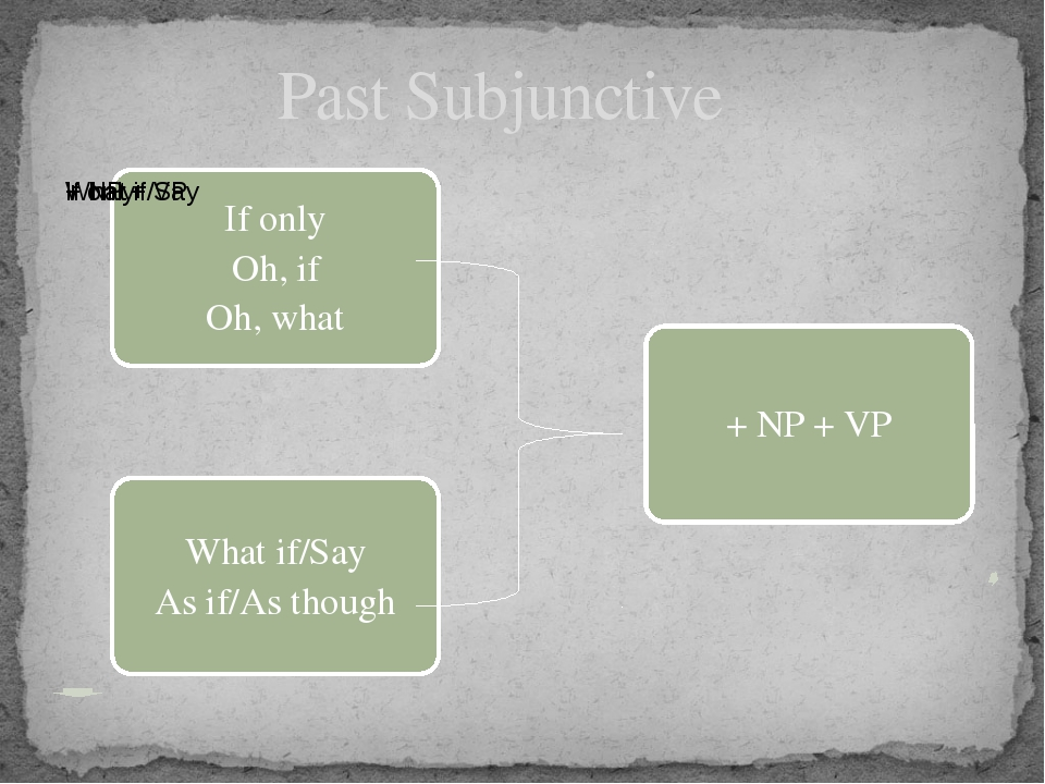 Past Subjunctive