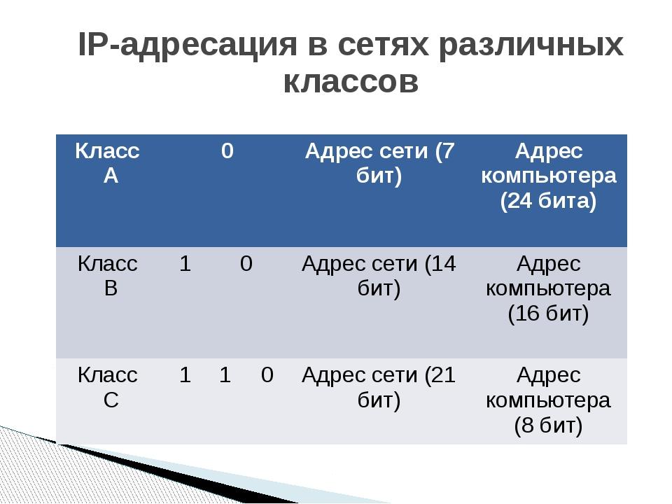 IP-адресация в сетях различных классов Класс А 0 Адрессети (7 бит) Адрес ко...