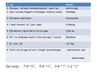 """Географиялық диктант дұрыс жауабын жаз бағалау: 7-8 """"5"""", 5-6 """"4"""", 3-4 """"3"""", 1"""