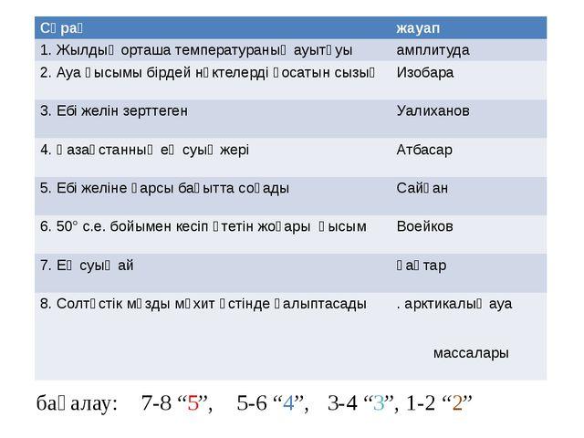 """Географиялық диктант дұрыс жауабын жаз бағалау: 7-8 """"5"""", 5-6 """"4"""", 3-4 """"3"""", 1..."""