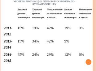 УРОВЕНЬ МОТИВАЦИИ ПЕРВОКЛАССНИКОВ ( ПО ЛУСКАНОВОЙ Н.Г.) Высокий уровень моти