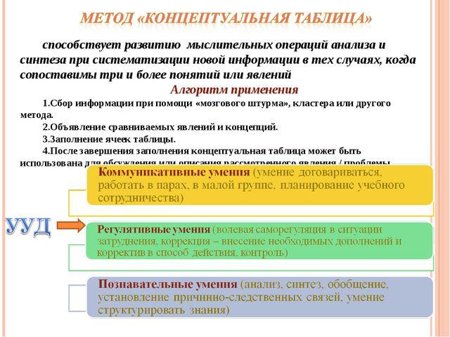 способствует развитию мыслительных операций анализа и синтеза при систематиза...