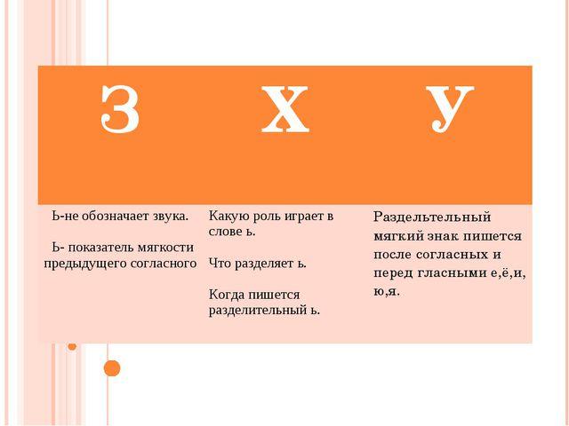 ЗХУ Ь-не обозначает звука. Ь- показатель мягкости предыдущего согласногоКа...