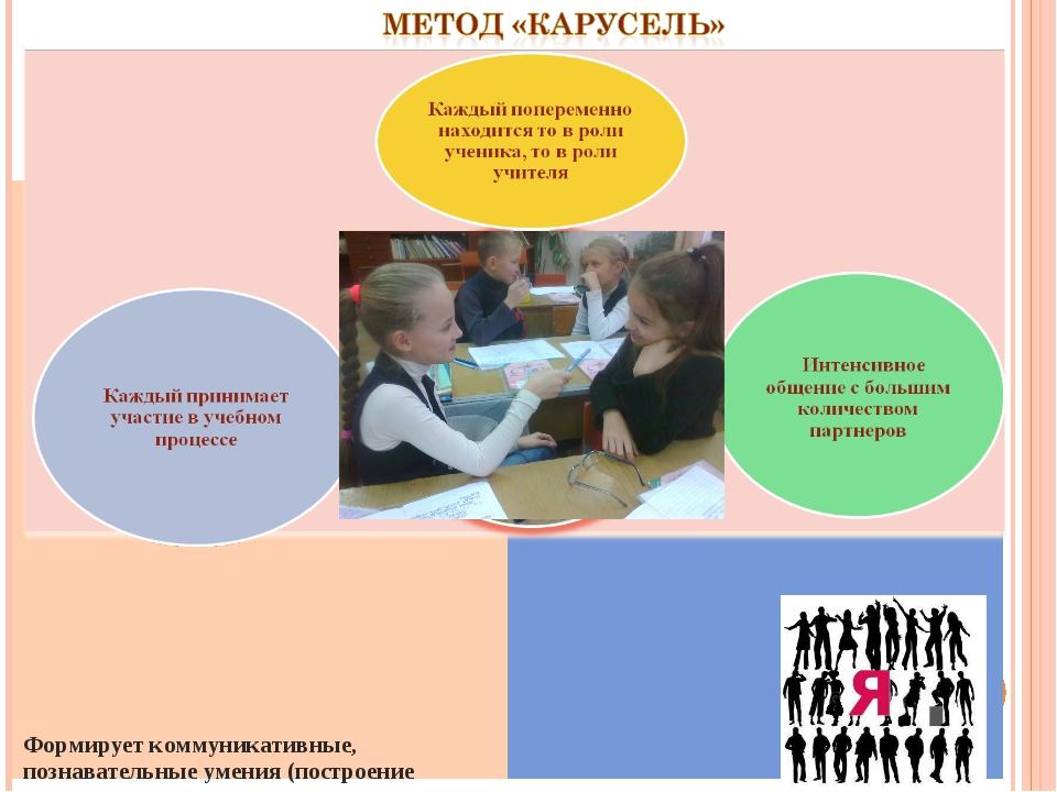 Формирует коммуникативные, познавательные умения (построение осознанного реч...