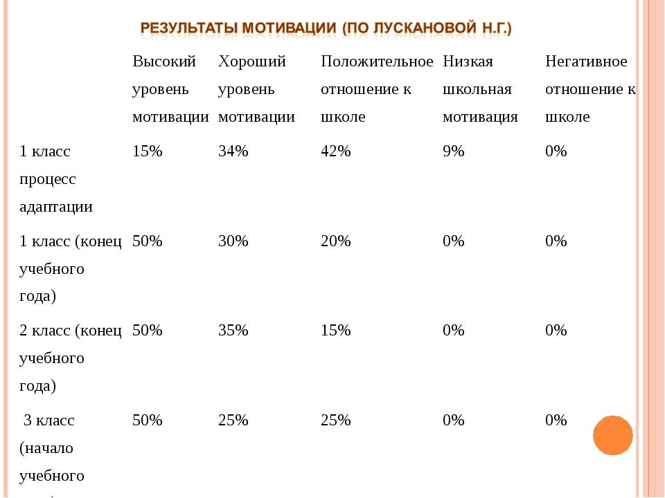 Высокий уровень мотивацииХороший уровень мотивацииПоложительное отношение...