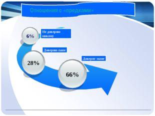Отношения с «предками» 66% 6% Доверяю папе Доверят маме Не доверяю никому Отн