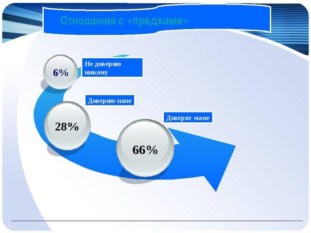 Отношения с «предками» 66% 6% Доверяю папе Доверят маме Не доверяю никому Отн...
