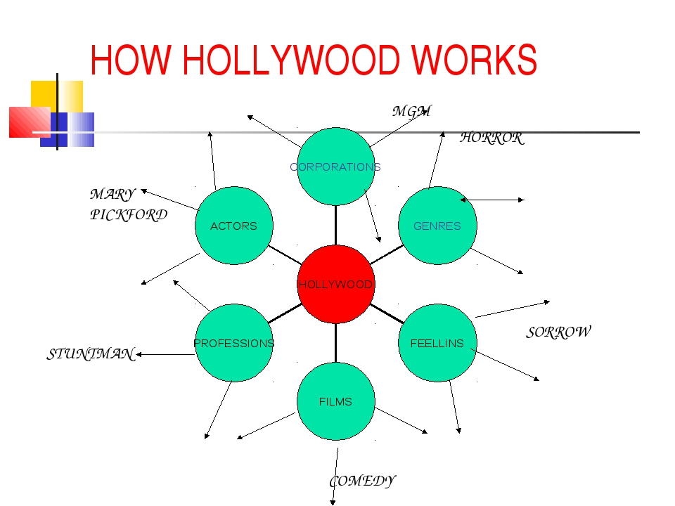 HOW HOLLYWOOD WORKS HORROR SORROW MARY PICKFORD COMEDY STUNTMAN MGM