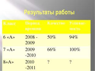 Результаты работы Класс Период времени Качество Успевае-мость 6 «А» 2008 - 20