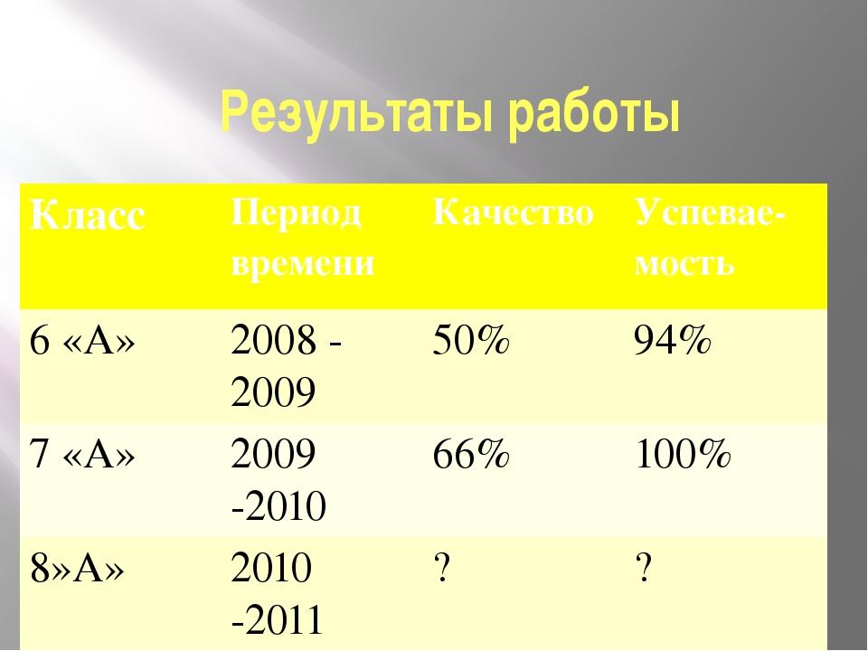 Результаты работы Класс Период времени Качество Успевае-мость 6 «А» 2008 - 20...