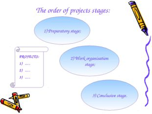 The order of projects stages: 1) Preparatory stage; 2) Work organisation sta