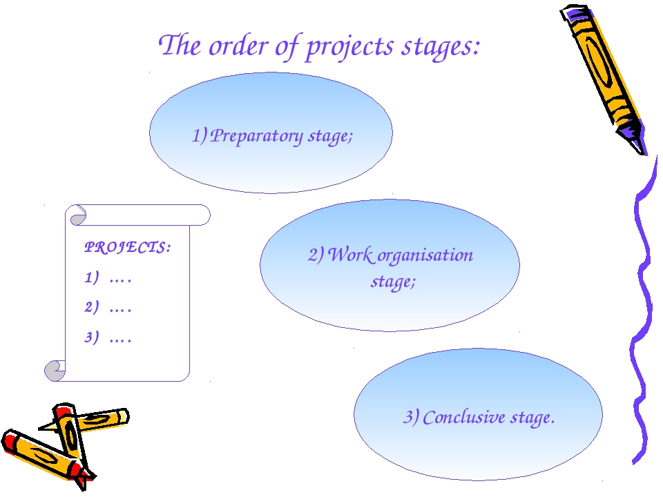 The order of projects stages: 1) Preparatory stage; 2) Work organisation sta...