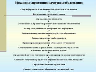 Сбор информации от потенциальных социальных заказчиков  Формирование социаль