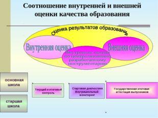 Текущий и итоговый контроль основная школа старшая школа Государственная ито