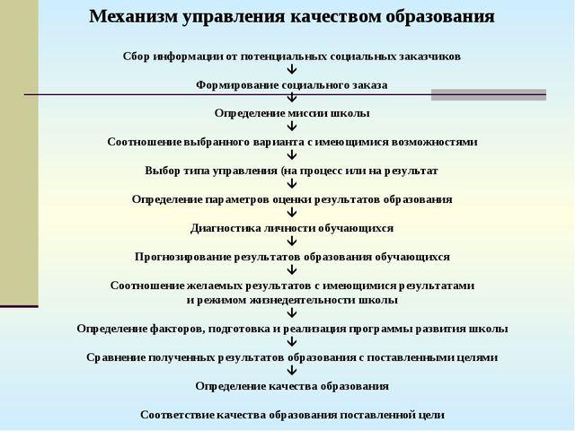 Сбор информации от потенциальных социальных заказчиков  Формирование социаль...