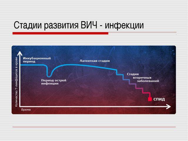 Стадии развития ВИЧ - инфекции