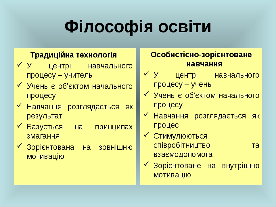 Філософія освіти Традиційна технологія У центрі навчального процесу – учитель...