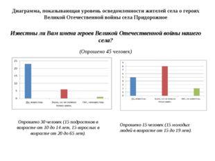Диаграмма, показывающая уровень осведомленности жителей села о героях Великой