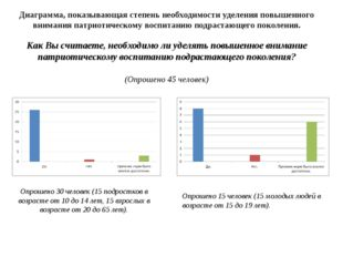 Диаграмма, показывающая степень необходимости уделения повышенного внимания п