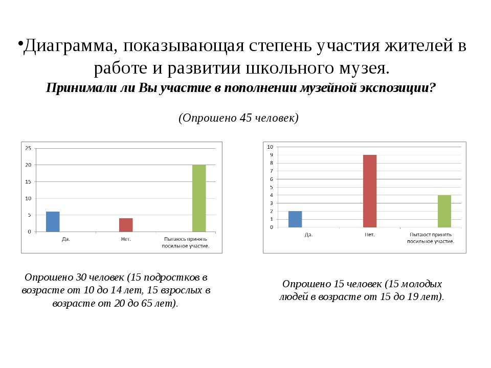 Диаграмма, показывающая степень участия жителей в работе и развитии школьного...