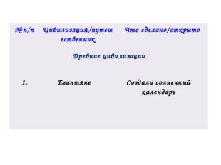 №п/п Цивилизация/путешественник Что сделано/открыто Древние цивилизации 1. Ег