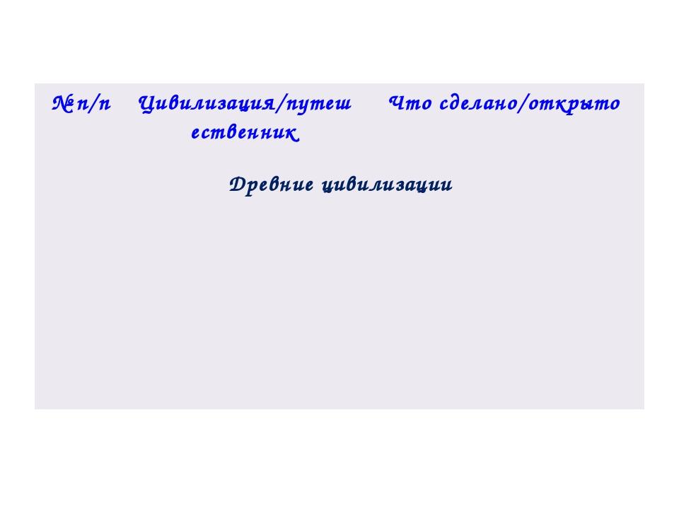 №п/п Цивилизация/путешественник Что сделано/открыто Древние цивилизации