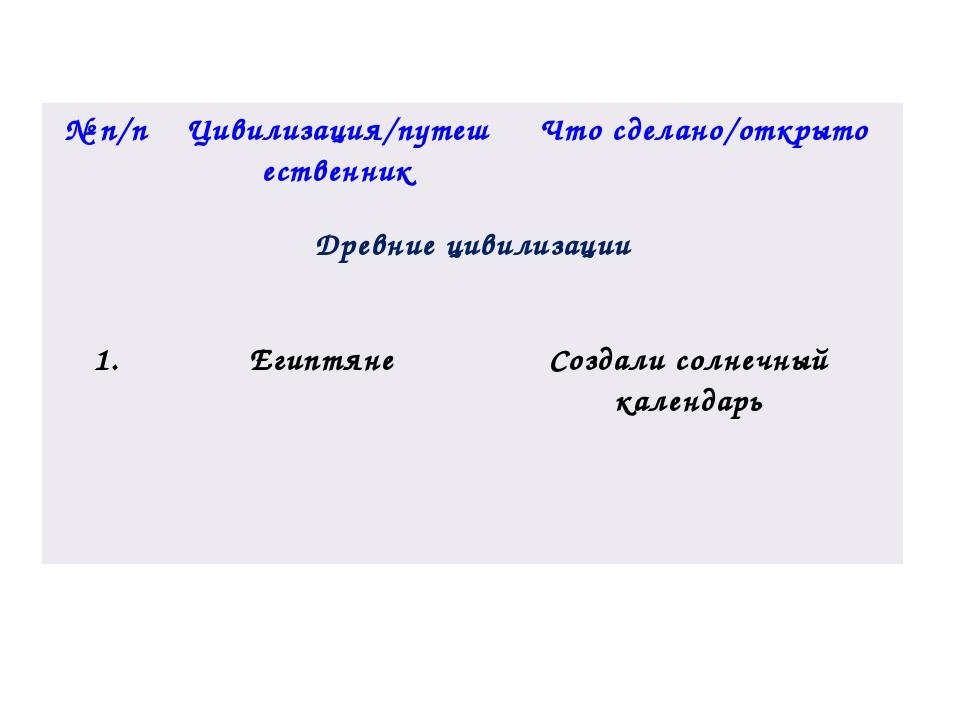 №п/п Цивилизация/путешественник Что сделано/открыто Древние цивилизации 1. Ег...