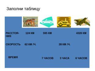 Заполни таблицу РАССТОЯ-НИЕ 124 КМ 595 КМ 4320 КМ СКОРОСТЬ 62 КМ/Ч. 28 КМ/Ч.