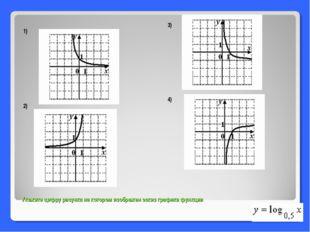 Укажите цифру рисунка на котором изображен эскиз графика функции 1) 2) 3) 4)